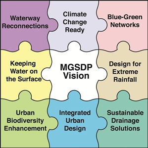 Metropolitan Glasgow Strategic Drainage Partnership Vision
